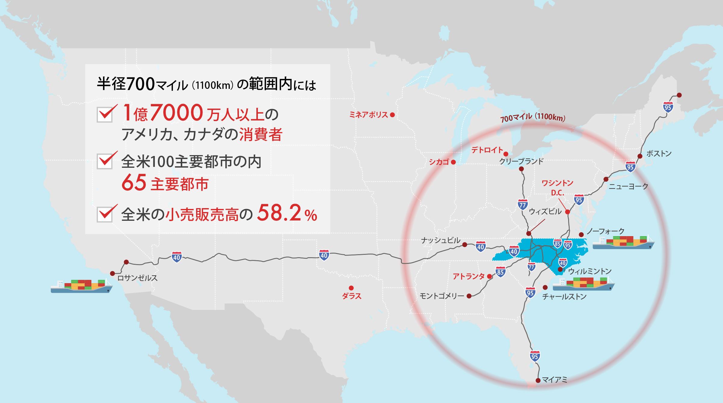 半径700マイル(1100km)の範囲内には 1億7000万人以上の アメリカ、カナダの消費者 全米100主要都市の内 65主要都市 全米の小売販売高の58.2%
